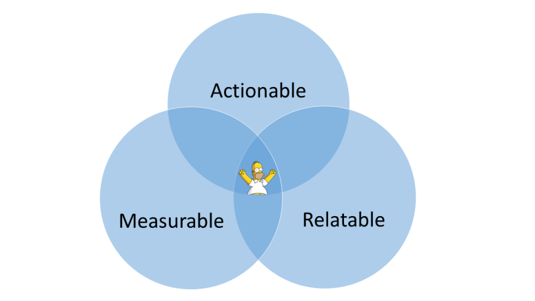 Embedded Analytics Venn Diagram
